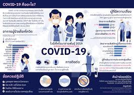 COVID-19 คืออ่ะไร? หน่วยป้องกันรักษาป่าที่ รบ.3 (พุยาง)
