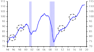 Conference Board Leading Indicators Chart Leading Indicators Point To Slowdown Not Recession
