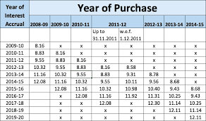 Tds Rate Chart For Fy 2013 14 78 Reasonable Tds Rate Chart For Ay 12 13