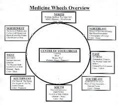 shamanic medicine wheel