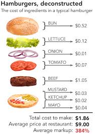 How Much Do The Ingredients Cost In Your Favorite Foods
