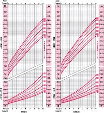 Height And Weight Charts For Boys And Girls 2 To 10 Years Of