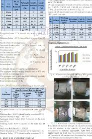 Table 3 1 From Utilisation Of Waste Product Of Steel