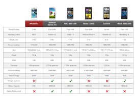 Mp3 Player Comparison Chart Why Do We Need Comparison Charts
