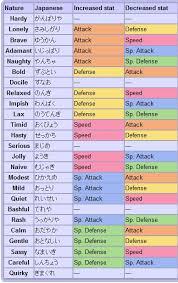 Let S Go Eevee Nature Chart Pokemon Choose Nature