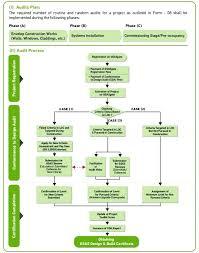 Construction Rfi Process Flow Chart Construction Rfi Flow Chart Kaskader Org