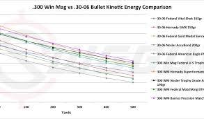 30 06 Ballistics Chart 54 Comprehensive 300 Wsm Ballistics Chart Barnes