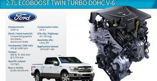 Wards 10 Best Engines Winner Ford F 150 2 7l Ecoboost Twin