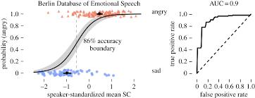 A Multi Sensory Code For Emotional Arousal Proceedings Of