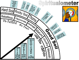 Image result for gif for spiritual meter