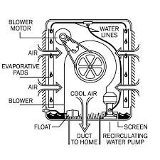 desert cooler circuit diagram desert image wiring tale of a non winterized evaporative cooler on desert cooler circuit diagram