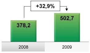 Общая характеристика ОАО Сбербанк России Реферат страница  Чистые процентные доходы выросли за 2009 года на 32 9% в сравнении с 2008 годом Источниками роста чистых процентных доходов за 2009 год явился рост