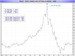 Bre X Stock Chart Sek Usd Chart