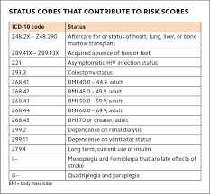 Fpm March April 2018 Is Your Diagnosis Coding Ready For