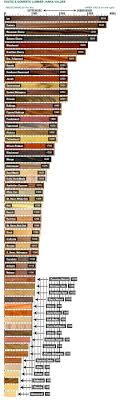 Wood Hardness Chart Woodworking Wood Diy Woodworking