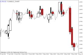 Candlestick Charts Free Candlestick Chart Analysis Free Software Download Metatrader