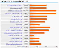 Average Data Security Analyst Salary In 2018