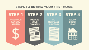 how to be financially prepared to a house