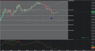 Chart Of The Day 19 November 2019 Bch Btc 4 Hourly