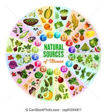 Natural Vitamin Vegetarian Food Sources