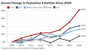 Suv Safety Comparison Chart Pedestrian Deaths Are Rising One Big Reason Suvs