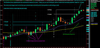 Eurjpy 5 Minute Chart Is One Of The Best Daytrading Forex Charts