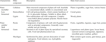 Classification Of Dietary Fibre Components Based On Water