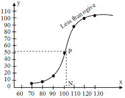 What Is Cumulative Frequency Curve Or The Ogive In