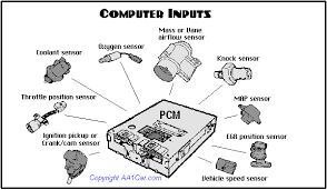 making sense of engine sensors engine sensors inputs to pcm