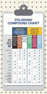 A Jewellers Guide To Using Polishing Compounds The Bench