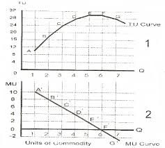 Relationship Between Total Utility Tu And Marginal Utility