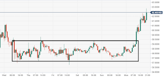 Lt Technical Chart Litecoin Technical Analysis Ltc Usd Bulls Smash Out From A