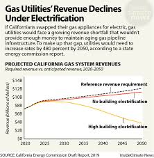 Fearing For Its Future A Big Utility Pushes Renewable Gas