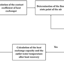 Fina Points Chart The Programming Flow Chart Of The Khr Calculation Method