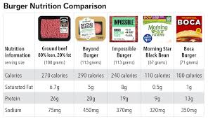 Meat Protein Comparison Chart What You Need To Know About The Impossible Burger