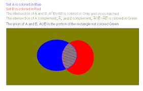 A Union B Complement Venn Diagram Notions