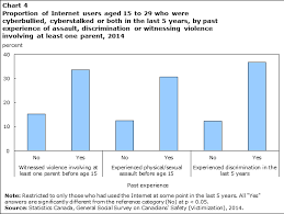Cyberbullying And Cyberstalking Among Internet Users Aged 15