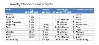 New Yarn Weights Chart Infographic Yarn Thickness