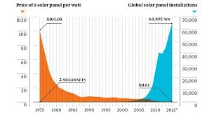 Graph Of The Day Why Solar Power Is Taking Over The World