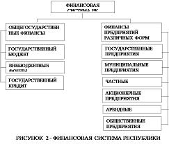 Дипломная работа Финансовая система государства её структура  Теоретические аспекты финансовой системы государства