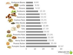 Protein In Seeds Chart Pumpkin Seeds A New Respect For Something Nutty