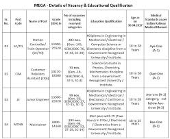 mega limited gujarat metro rail recruitment for posts gujarat metro rail recruitment 2017 vacancy details