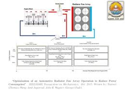 failure identification in the engine coolant system of car problem identification 4 ldquooptimization of an automotive radiator
