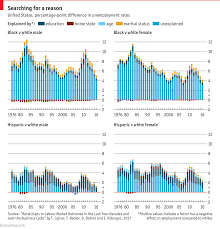 Daily Chart The Mystery Of High Unemployment Rates For