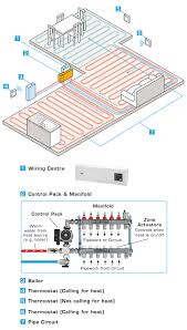 underfloor heating thermostat wiring diagram john guest underfloor heating wiring diagrams john how underfloor heating works john guest speedfit on john