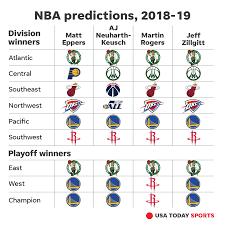 nba season predicting award winners