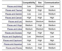 Pisces And Cancer Compatibility Chart Punctual Pisces Zodiac Compatibility Chart Pisces And