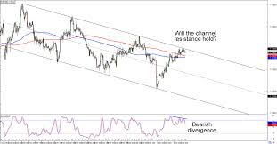 Eur Usd 4 Hour Chart Chart Art Trend Continuation Plays On Eur Usd And Usd Cad