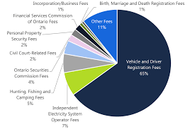 Ontario Service Fees In 2018 19