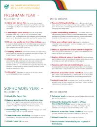 sample career plan career planner checklist university of houston